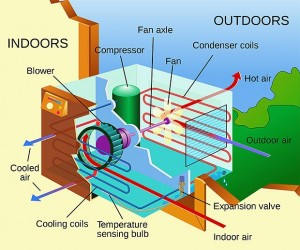 Air conditioning unit - Image by Pbroks13/Wikipedia - CC2.0